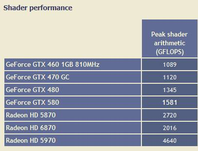 GTX 580 - peak shader arithmetic (GFLOPS)