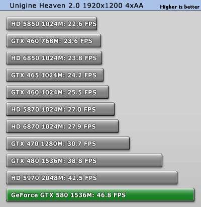 GTX 580 - Unigine Heaven performances