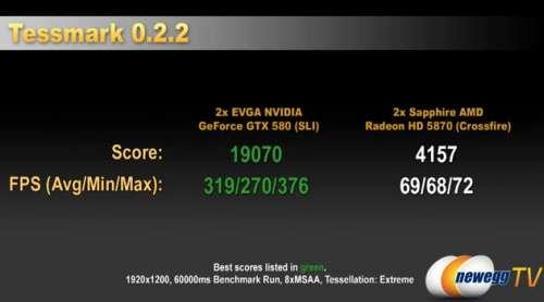 EVGA GTX 580 - TessMark score