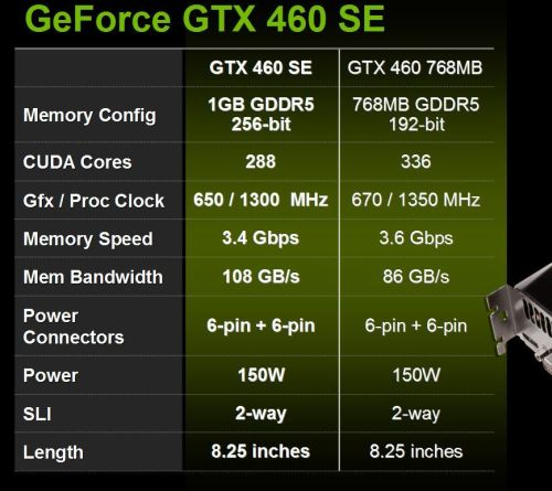 GeForce GTX 460 SE, 288 cores