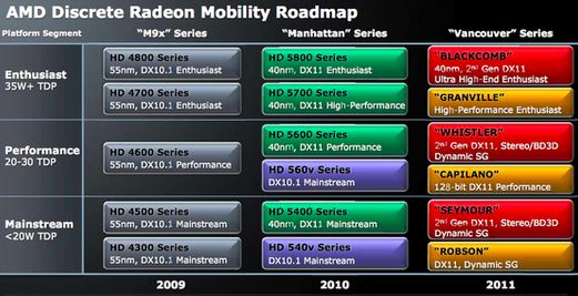 AMD discrete Radeon Mobility roadmap 2011
