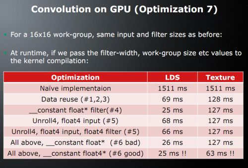 OpenCL - Optimization Techniques: Image Convolution