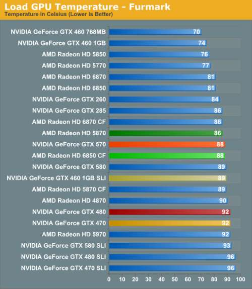 GeForce GTX 570 GPU temperature under FurMark