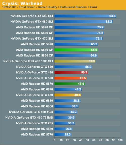 GeForce GTX 570 - Direct3D performances