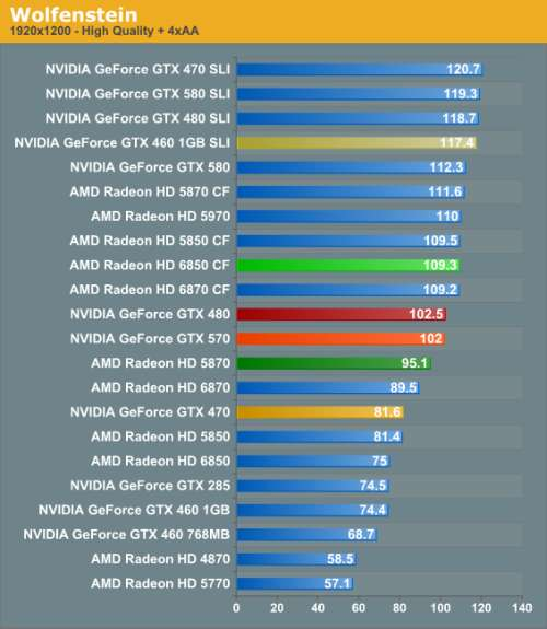 GeForce GTX 570 - OpenGL performances
