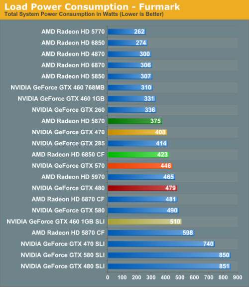 GeForce GTX 570 power consumption: FurMark