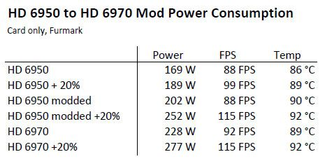 Modded Radeon HD 6950 and regular HD 6970 power consumption test under FurMark