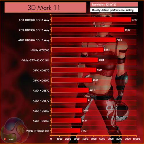 Radeon HD 6970 / HD 6950 - 3DMark11 scores