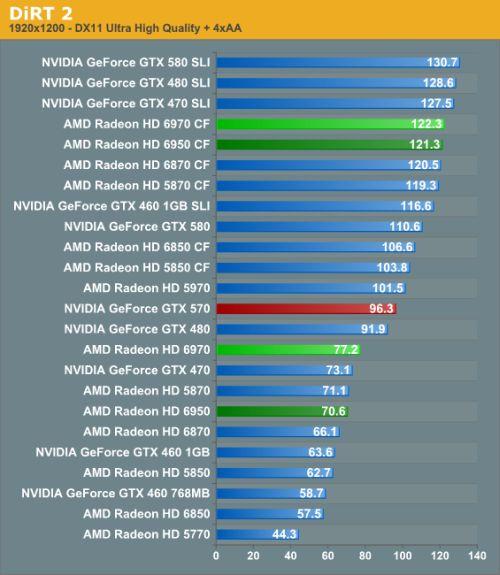 Radeon HD 6970 / HD 6950 - DiRT2 scores