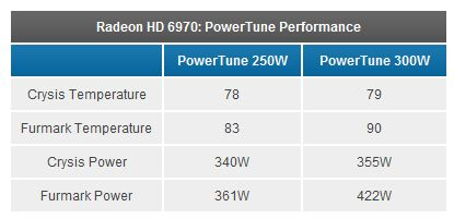 Radeon HD 6970 / HD 6950 - PowerTune performance