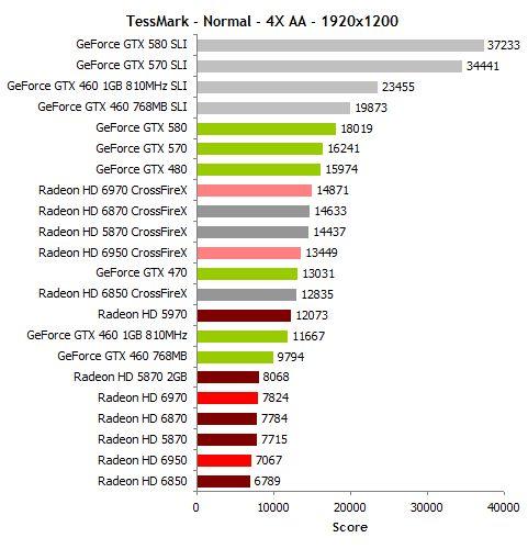 Radeon HD 6970 / HD 6950 - TessMark scores
