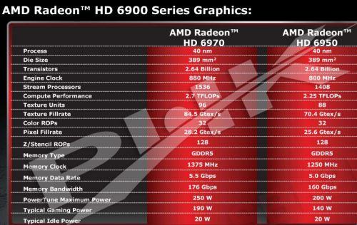 Radeon HD 6970 / HD 6950 specs