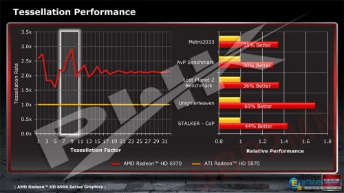 Radeon HD 6970 tessellation performance