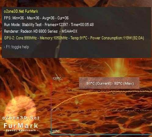 SAPPHIRE Radeon HD 6870 + FurMark 1.8.2