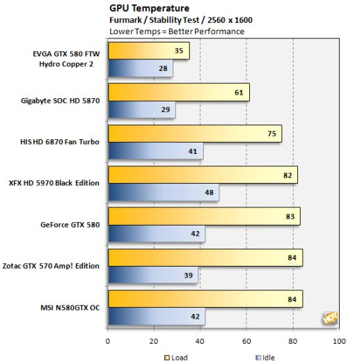 EVGA GTX 580 FTW Hydro Copper 2 Has An Outstanding