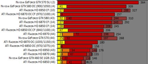 The Truth About Graphics Cards Power Consumption Requirements