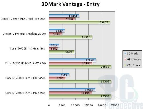 Intel Sandy Bridge - 3DMark Vantage scores