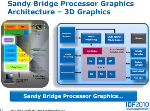 Intel Sandy Bridge Graphics Processor Architecture