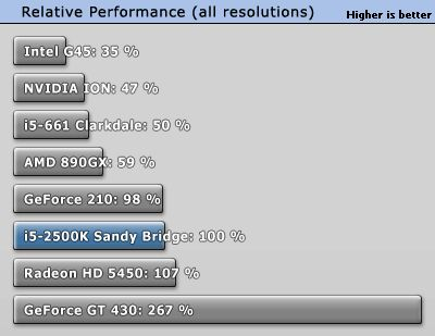 Intel Sandy Bridge - Relative performance