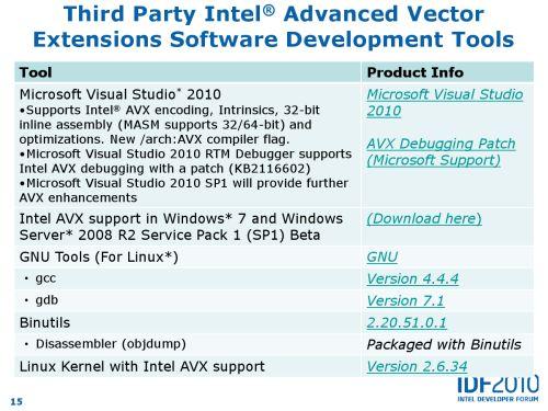 Intel AVX details
