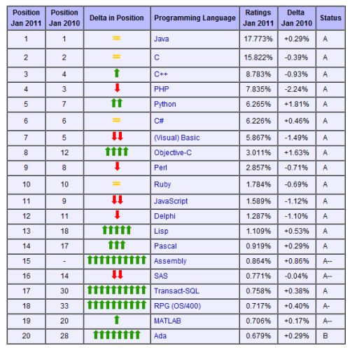 TIOBE Index January 2011 - top 20