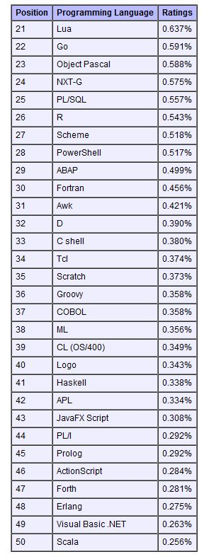 TIOBE Index January 2011 - top 50