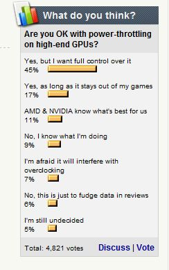 Poll: Are you Ok with Power Limiter (GPU throttling) On Recent Graphics Cards
