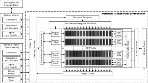 AMD Northern Islands / HD 6900 processor architecture