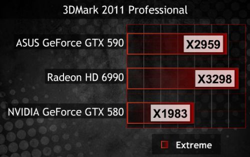 GeForce GTX 590, 3DMark11 score