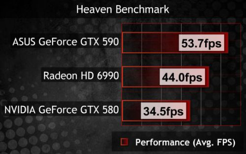 GeForce GTX 590, Unigine Heaven score