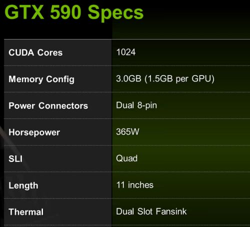 GeForce GTX 590 specs