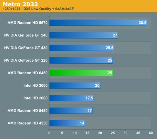 AMD Radeon HD 6450, performance