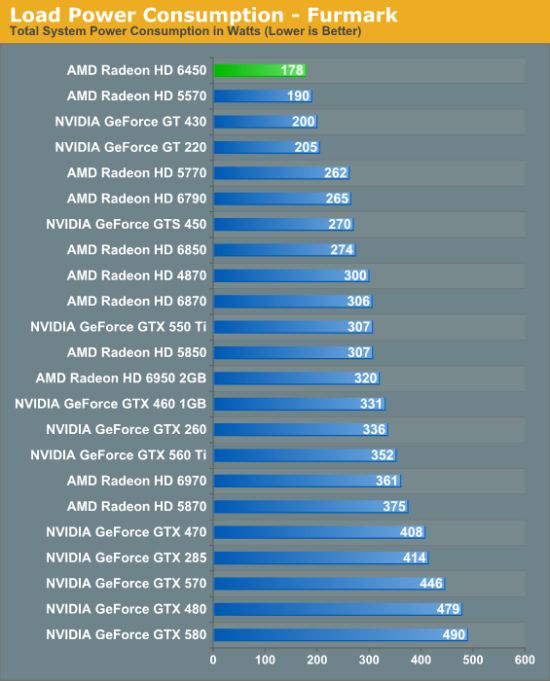 AMD Radeon HD 6450, power consumption, FurMark