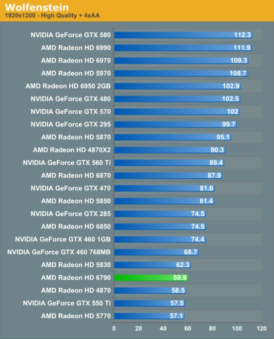 AMD Radeon HD 6790, performance, Wolfenstein