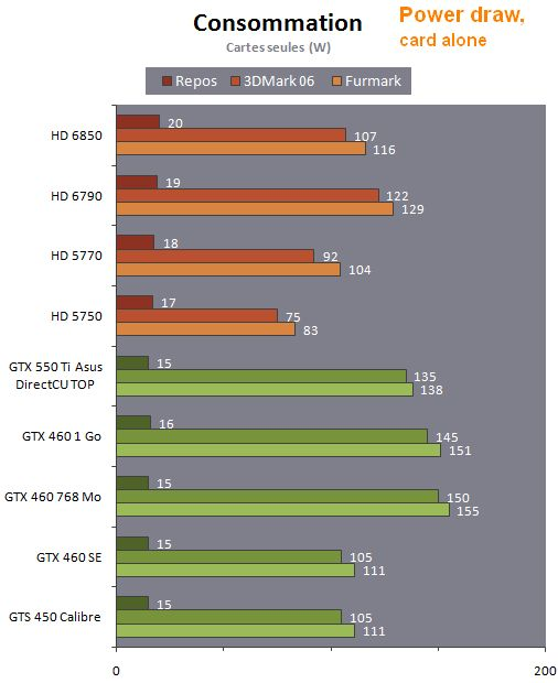 AMD Radeon HD 6790, power consumption, FurMark