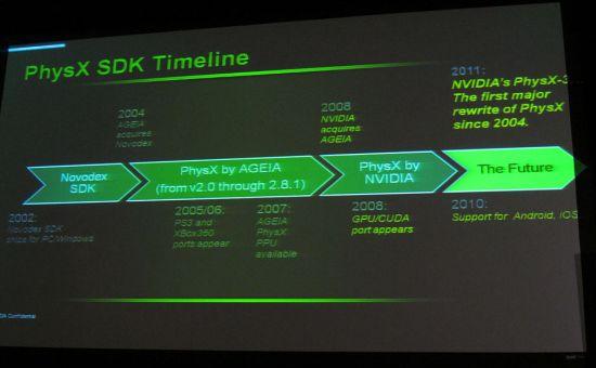PhysX 3.x - timeline