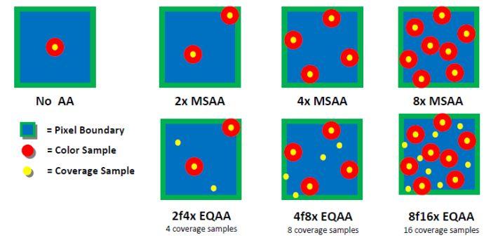 AMD EQAA Modes
