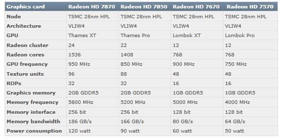 AMD Radeon HD 7800 series specifications