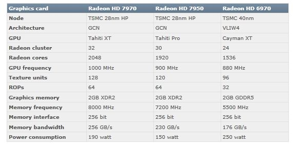 AMD Radeon HD 7900 series specifications
