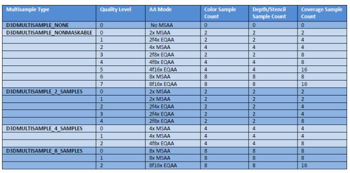 MSAA quality levels for EQAA