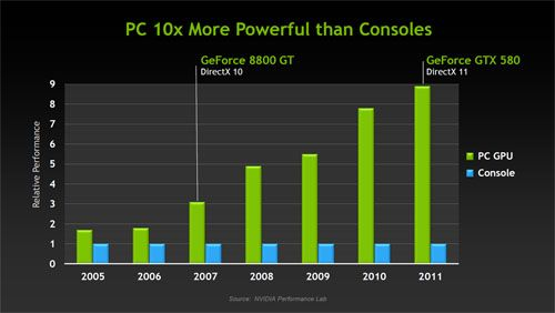 PC 10X more powerful than consoles