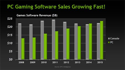 PC gaming sofware sales growing fast