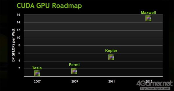 NVIDIA CUDA GPUs Roadmap: Kepler, Maxwell