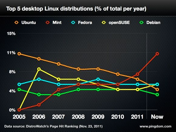 Top 5 desktop linux distributions
