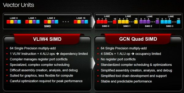 AMD Radeon HD 7970, GCN architecture