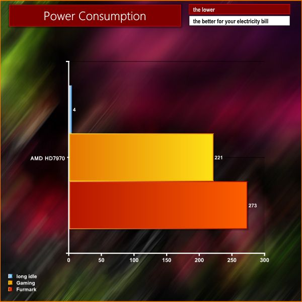 AMD Radeon HD 7970, Power consumption, FurMark