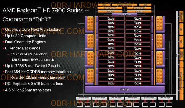 Radeon HD 7970 specs
