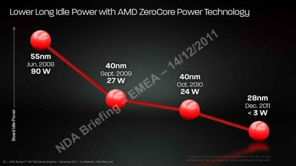 Radeon HD 7970: ZeroCore Power Technology
