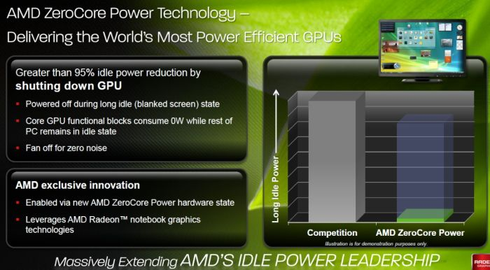 AMD ZeroCore Power technology