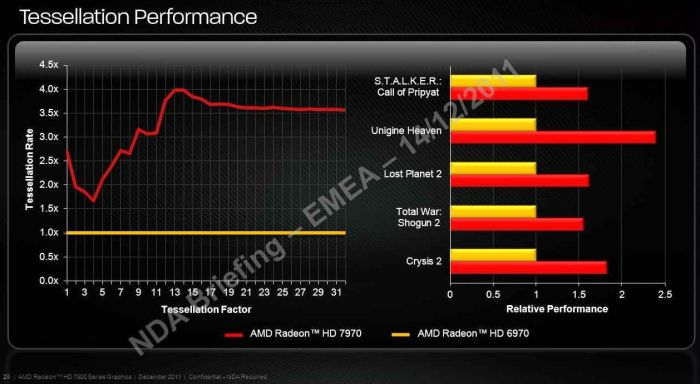 AMD Radeon HD 7970 Tessellation Performance: 4X Faster than HD 6970